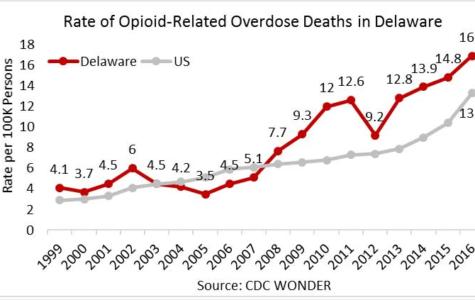 Source: CDC WONDER